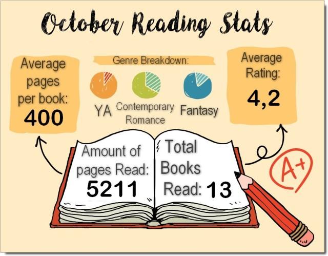 reading stats